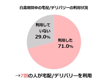 自粛期間中の宅配/デリバリー利用(アンケート):7割の人が利用