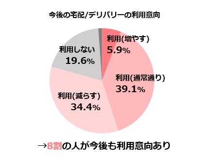 今後の宅配/デリバリー利用意向(アンケート):8割の人が利用意向あり